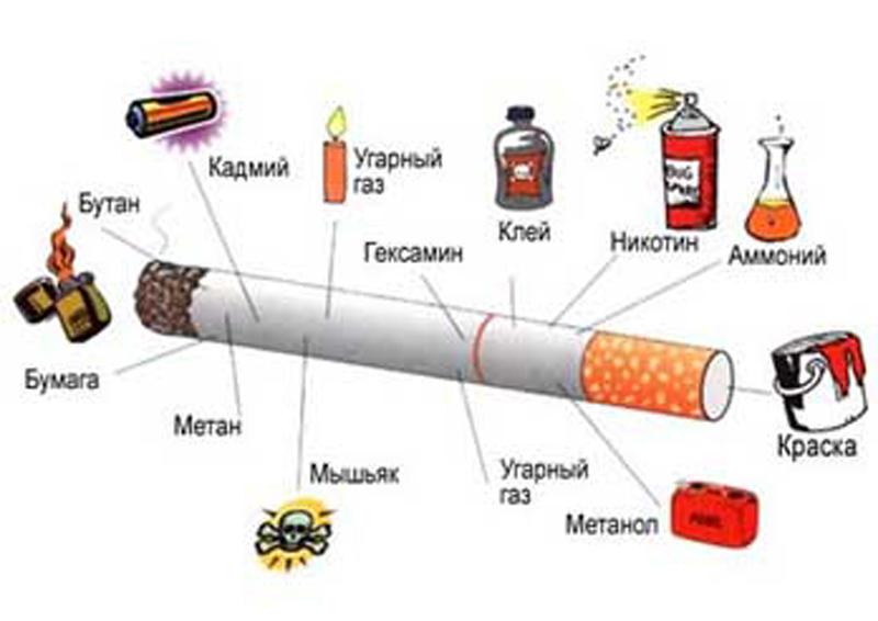В сигарете содержится до 200 различных смол